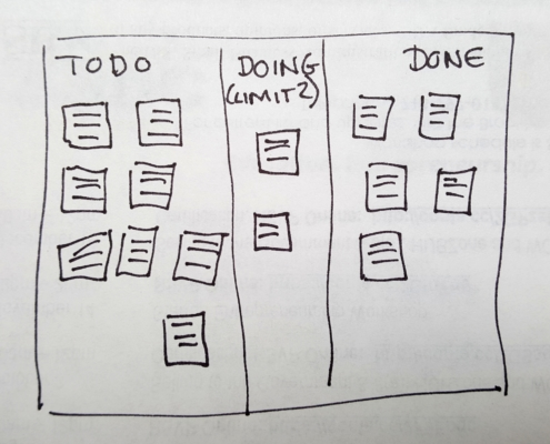 Sketch of a simple Kanban board